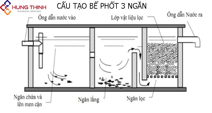 cau-tao-cua-be-phot-3-ngan